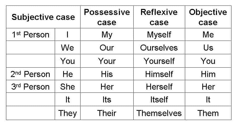 Personal Pronoun (chart)
