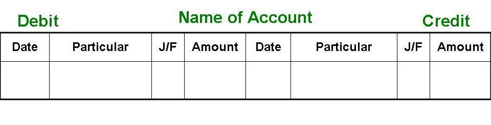 Format of Ledger Account